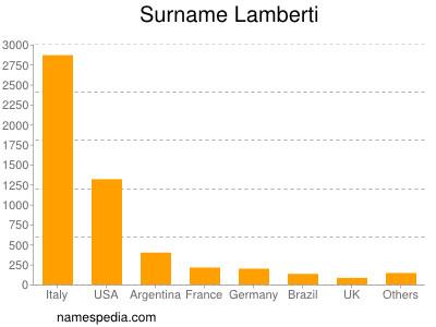 Surname Lamberti