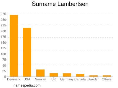 Surname Lambertsen