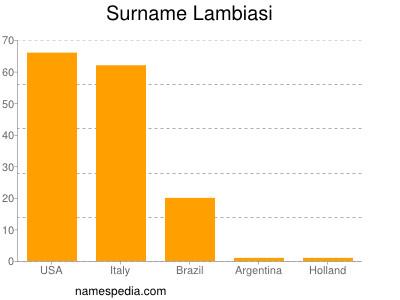 Surname Lambiasi
