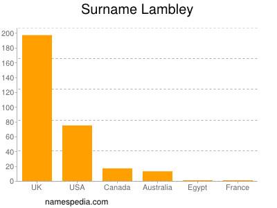Surname Lambley