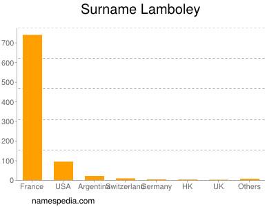 Surname Lamboley