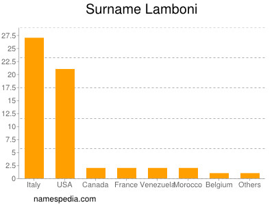 Surname Lamboni