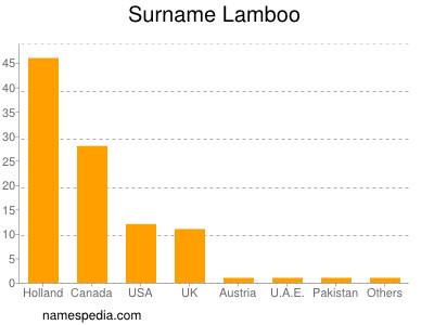 Surname Lamboo