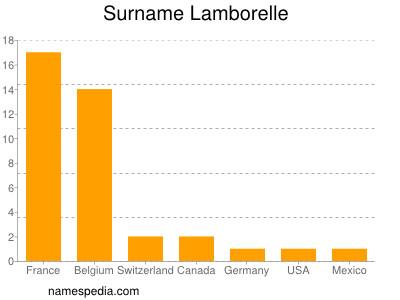 Surname Lamborelle