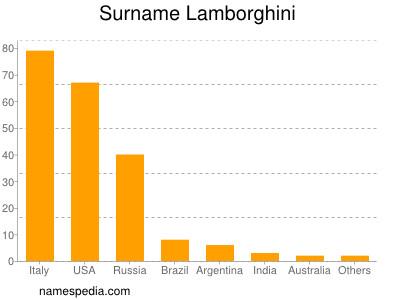 Surname Lamborghini