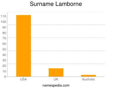 Surname Lamborne