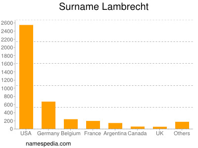 Surname Lambrecht