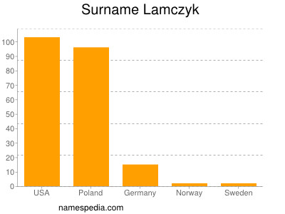 Surname Lamczyk