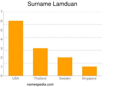 Surname Lamduan