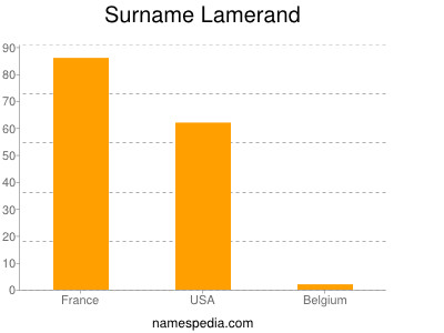 Surname Lamerand