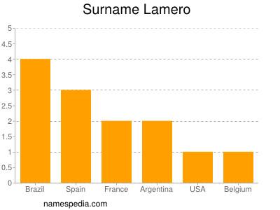 Surname Lamero