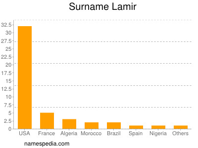 Surname Lamir