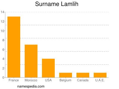 Surname Lamlih