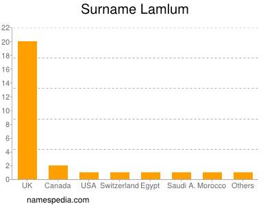 Surname Lamlum
