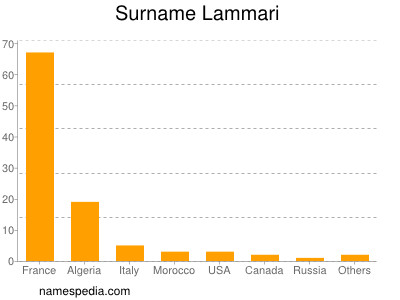 Surname Lammari