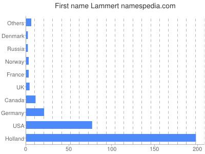 Given name Lammert