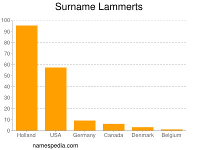 Surname Lammerts