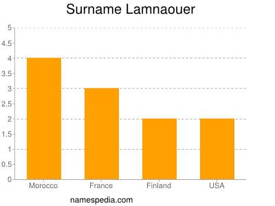Surname Lamnaouer