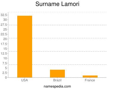 Surname Lamori