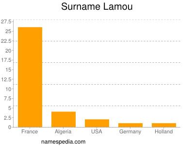 Surname Lamou