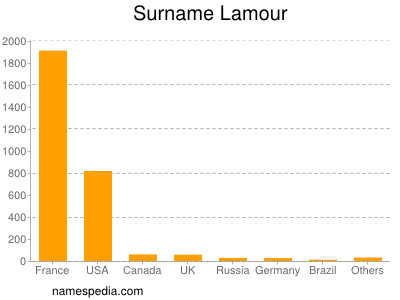 Surname Lamour