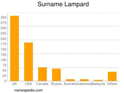 Surname Lampard
