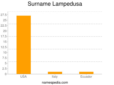 Surname Lampedusa
