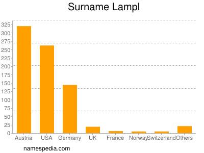 Surname Lampl