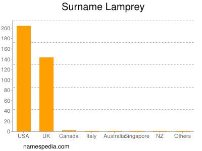 Familiennamen Lamprey