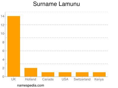Surname Lamunu