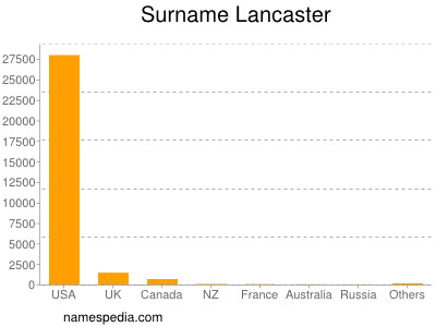Surname Lancaster