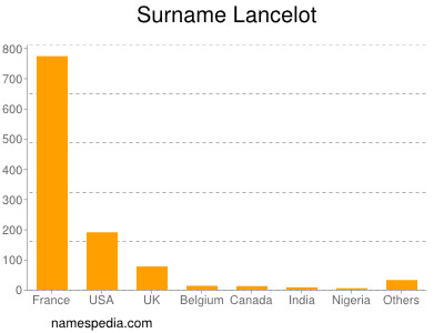 Surname Lancelot