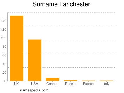 Surname Lanchester