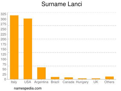 Surname Lanci