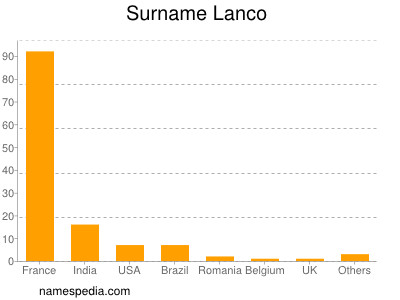 Surname Lanco