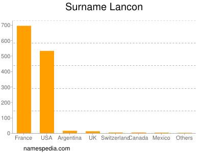 Surname Lancon