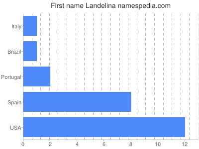 Given name Landelina