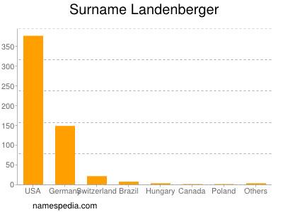 Surname Landenberger