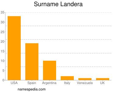 Surname Landera