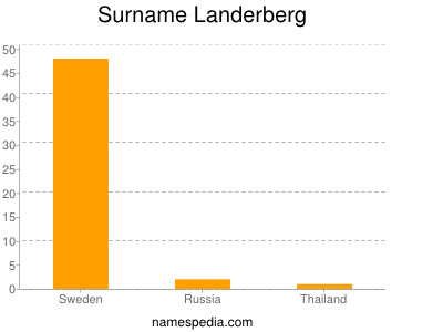 Surname Landerberg
