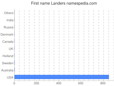 Given name Landers