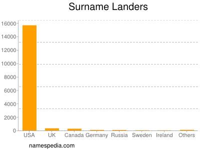 Surname Landers