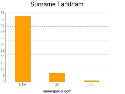 Surname Landham