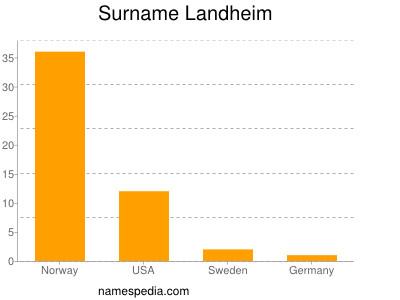 Surname Landheim
