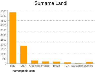 Surname Landi