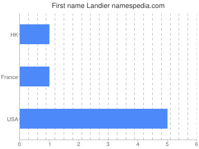 Given name Landier