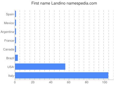 Given name Landino
