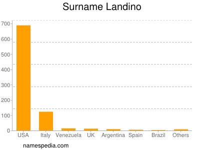 Surname Landino