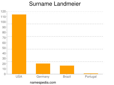 Surname Landmeier