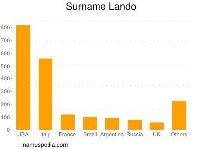 Surname Lando